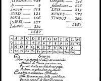 Acrósticos, Anagramas e Cronogramas (24/32)
