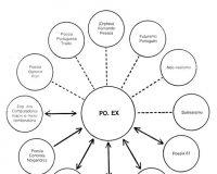 Gráficos e esquemas da PO.EX (1/6)